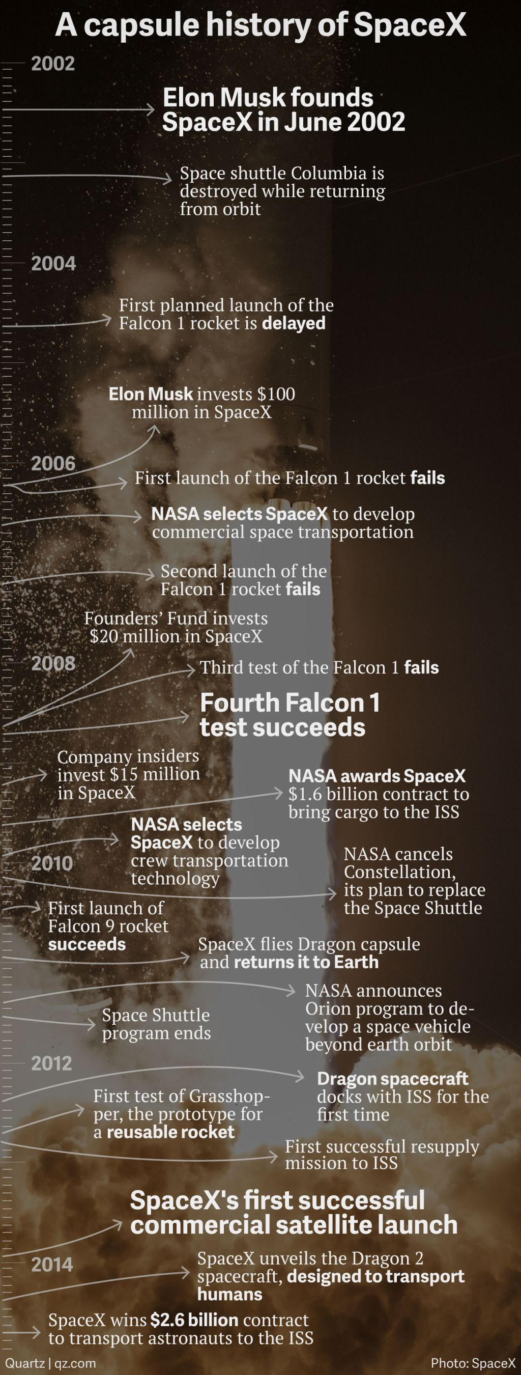 A capsule history of SpaceX